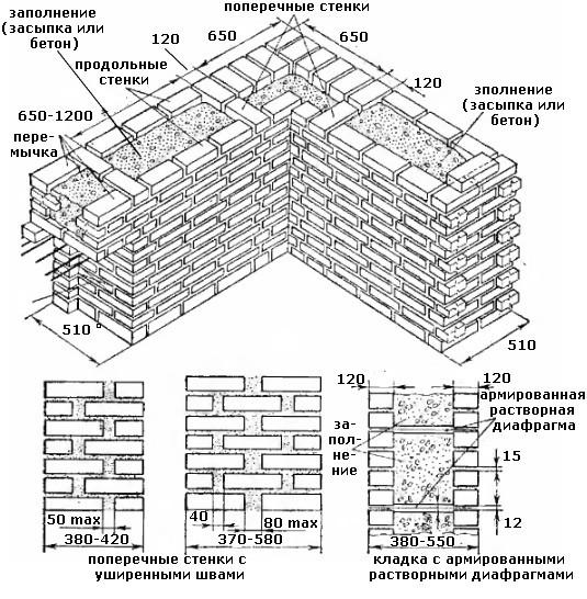 Утепление стен между кирпичной кладкой